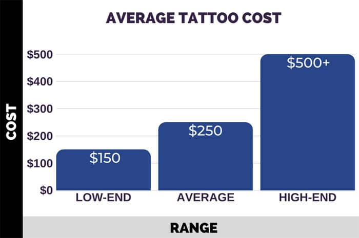 Average Tattoo Cost Chart
