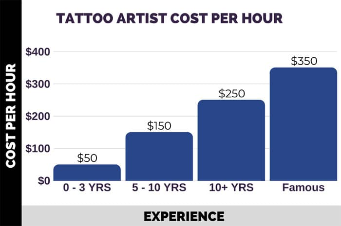 Tattoo Prices Per Hour